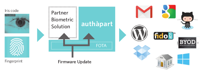 Authapart with Biometric solution